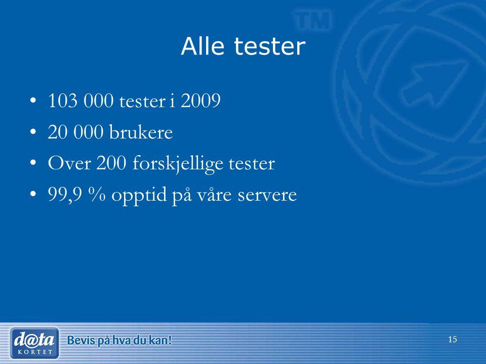 Alle tester 103 000 tester i 2009 20 000 brukere