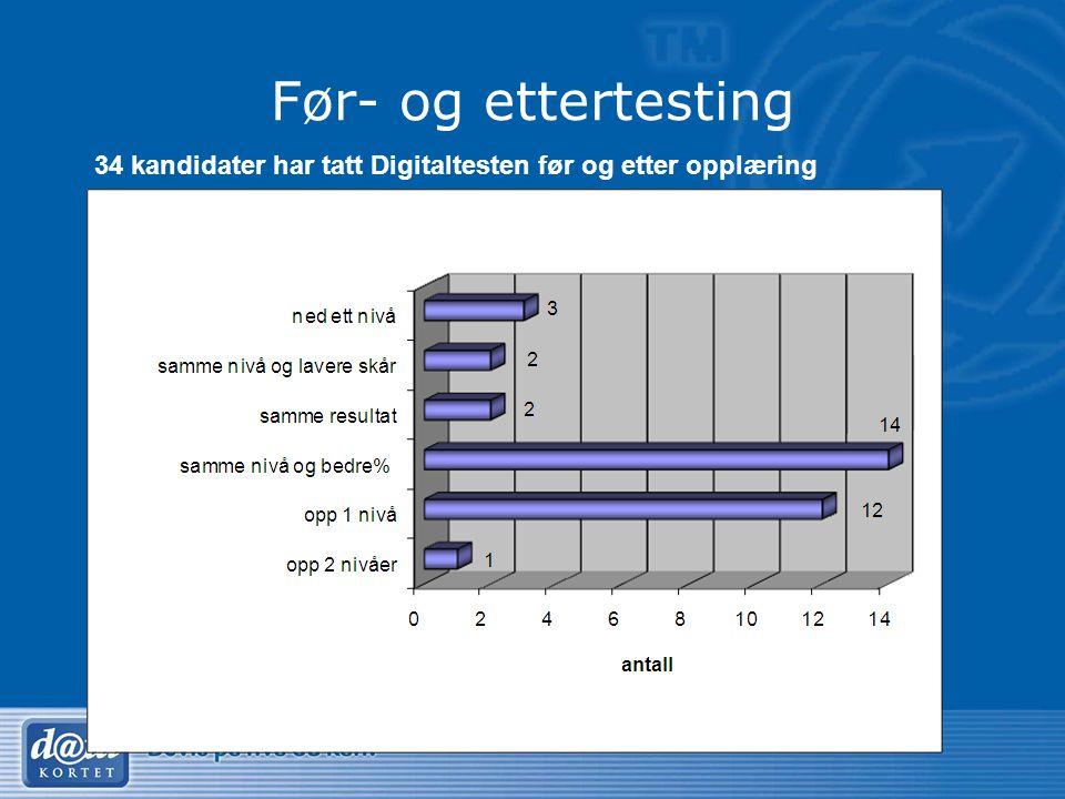 Før- og ettertesting 34 kandidater har tatt Digitaltesten før og etter opplæring.