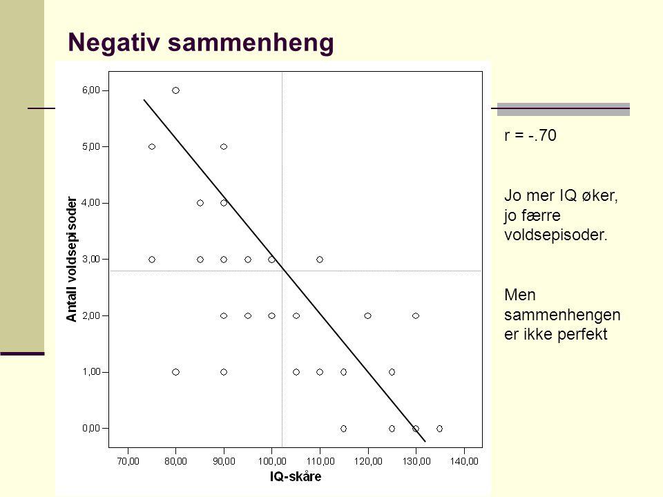 Negativ sammenheng r = -.70 Jo mer IQ øker, jo færre voldsepisoder.