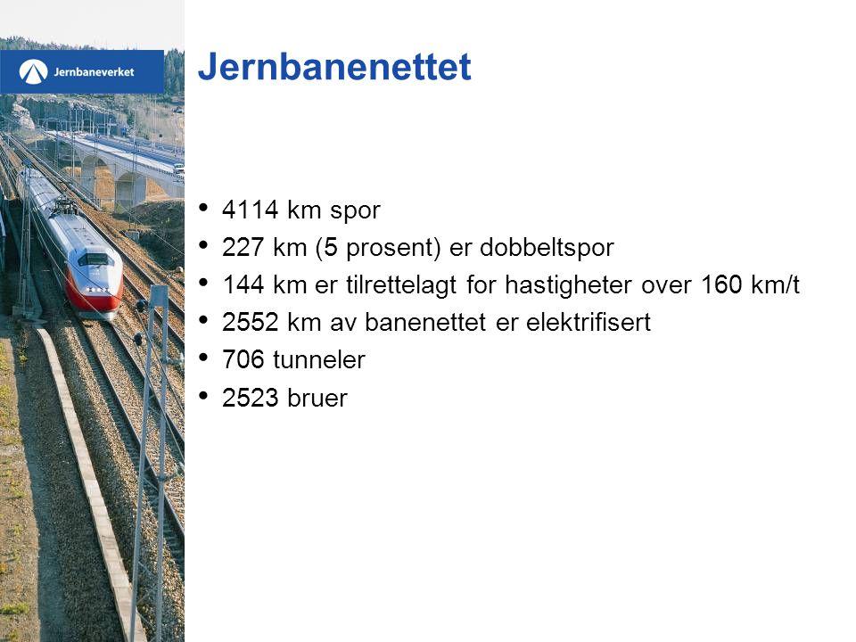 Jernbanenettet 4114 km spor 227 km (5 prosent) er dobbeltspor