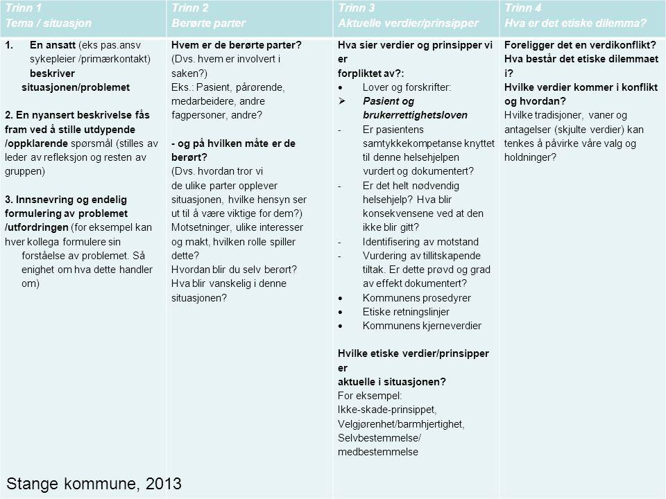 Stange kommune, 2013 Trinn 1 Tema / situasjon Trinn 2 Berørte parter