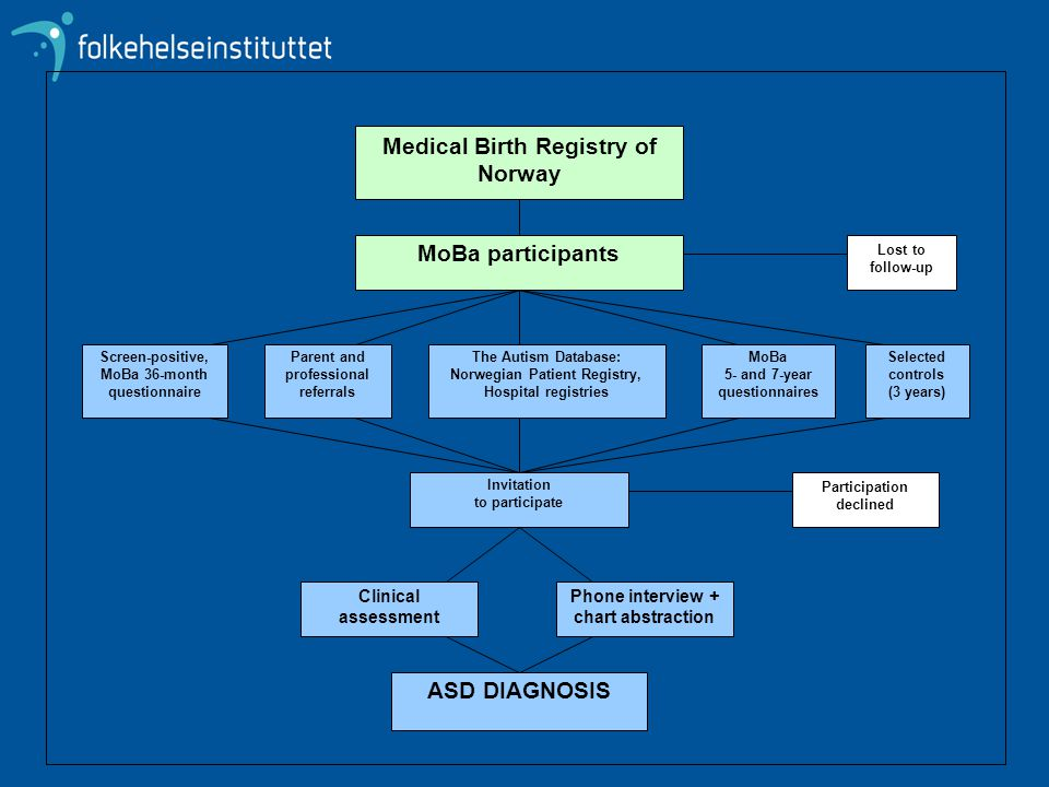 MoBa participants ASD DIAGNOSIS Medical Birth Registry of Norway