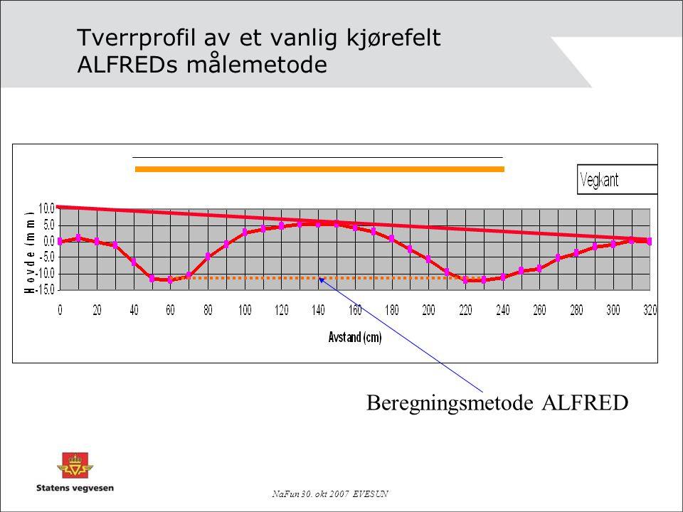 Tverrprofil av et vanlig kjørefelt ALFREDs målemetode