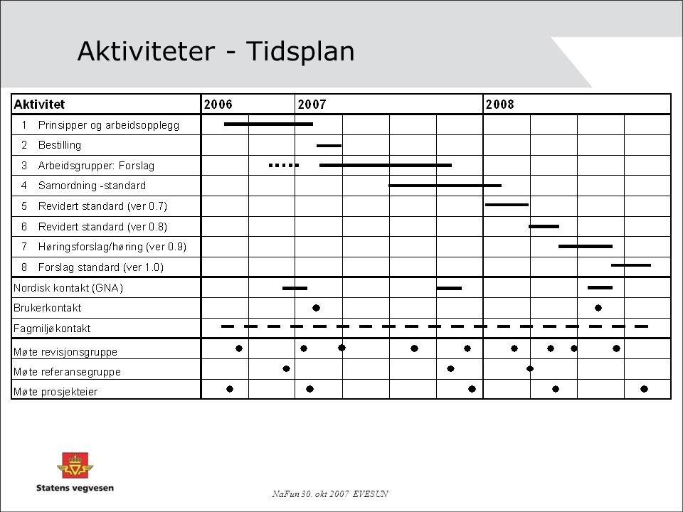 Aktiviteter - Tidsplan