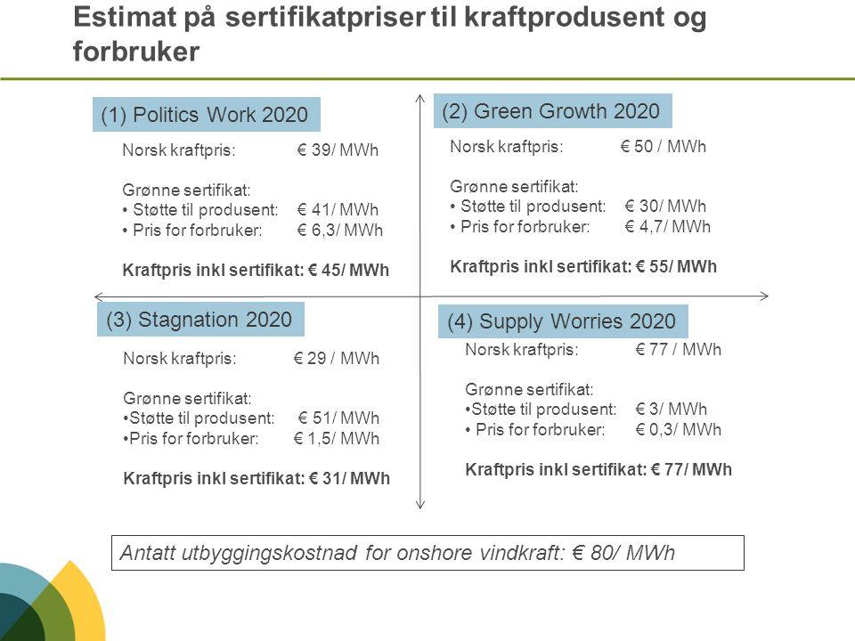 Estimat på sertifikatpriser til kraftprodusent og forbruker