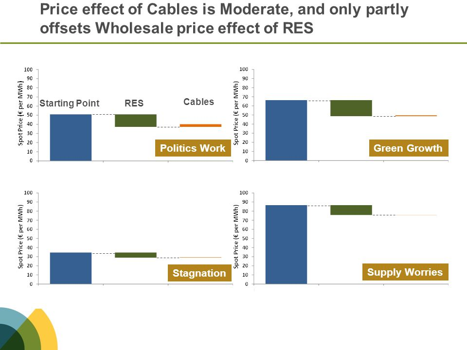 Price effect of Cables is Moderate, and only partly offsets Wholesale price effect of RES