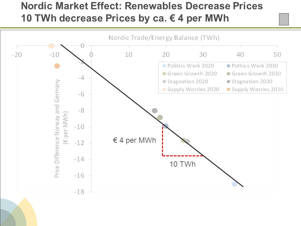 Nordic Market Effect: Renewables Decrease Prices 10 TWh decrease Prices by ca. € 4 per MWh