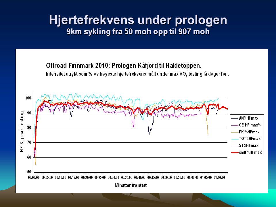 Hjertefrekvens under prologen 9km sykling fra 50 moh opp til 907 moh