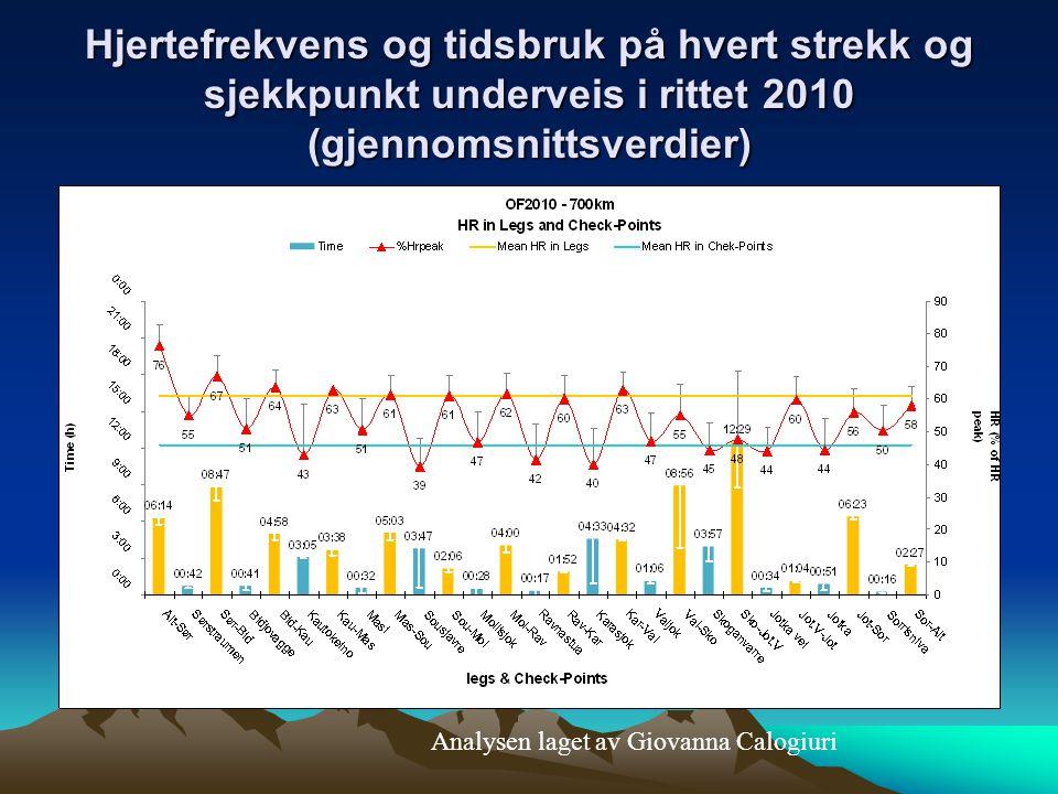 Hjertefrekvens og tidsbruk på hvert strekk og sjekkpunkt underveis i rittet 2010 (gjennomsnittsverdier)
