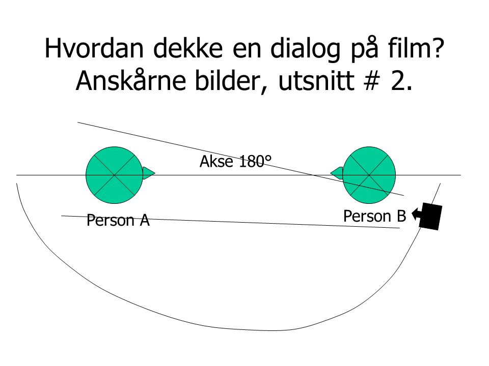 Hvordan dekke en dialog på film Anskårne bilder, utsnitt # 2.
