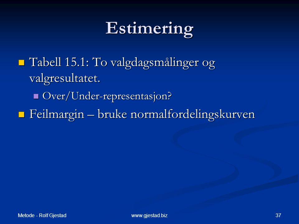 Estimering Tabell 15.1: To valgdagsmålinger og valgresultatet.