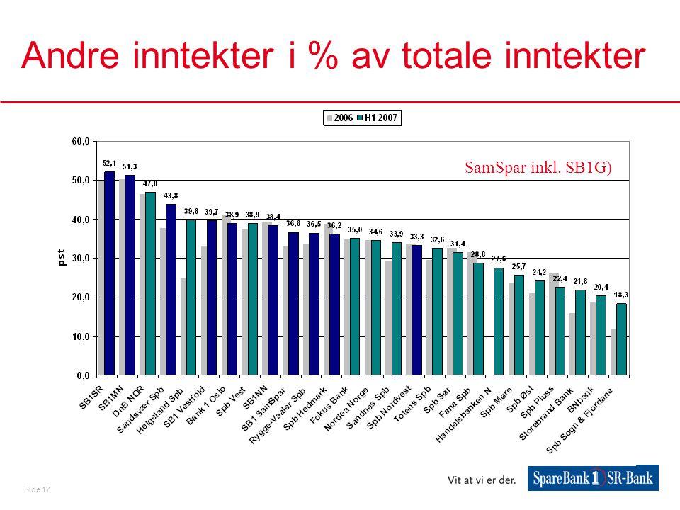 Andre inntekter i % av totale inntekter
