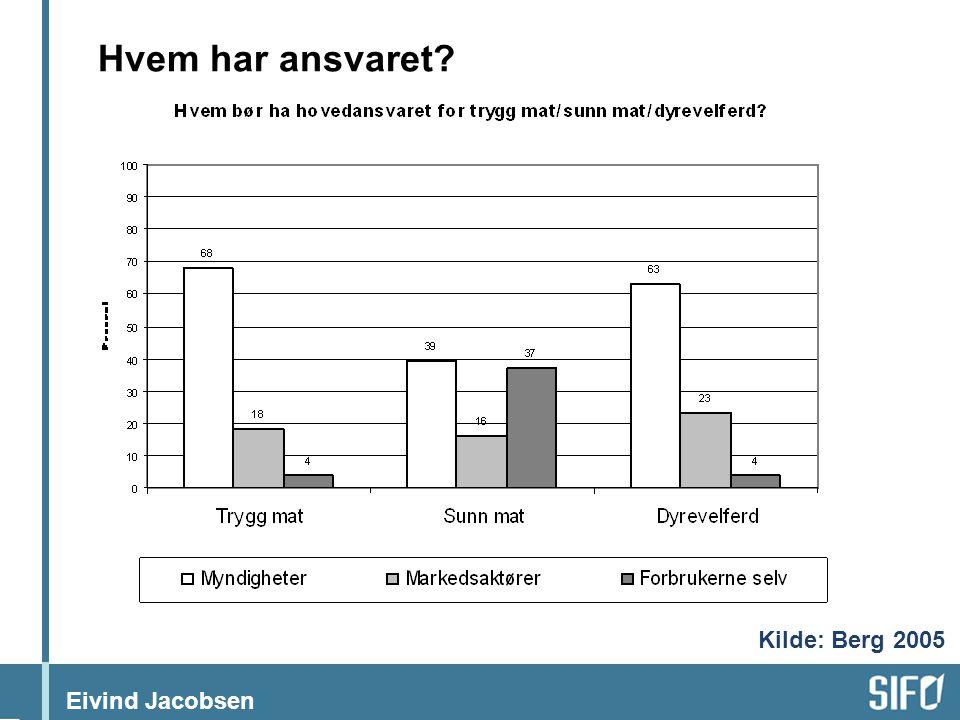 Hvem har ansvaret Kilde: Berg 2005