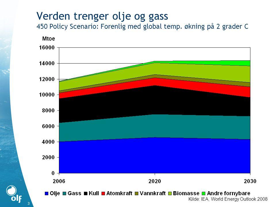 Verden trenger olje og gass 450 Policy Scenario: Forenlig med global temp. økning på 2 grader C