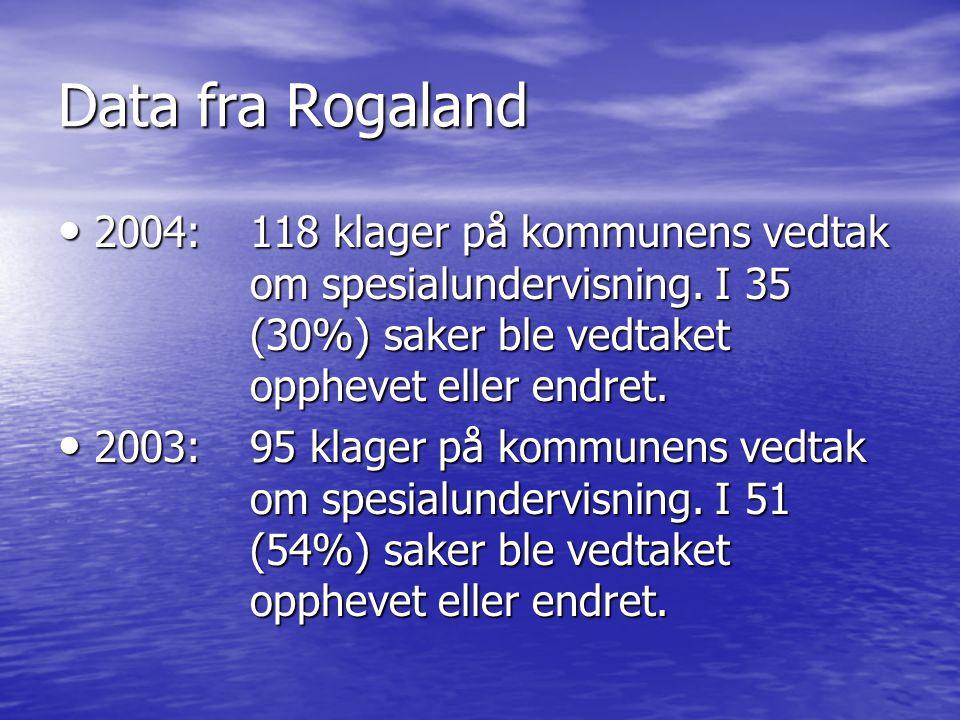 Data fra Rogaland 2004: 118 klager på kommunens vedtak om spesialundervisning. I 35 (30%) saker ble vedtaket opphevet eller endret.