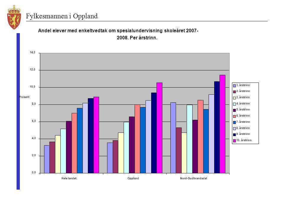 Andel elever med enkeltvedtak om spesialundervisning skoleåret 2007-