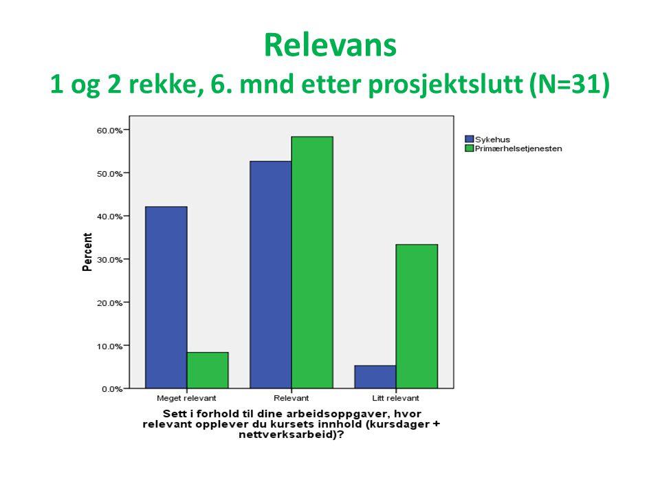 Relevans 1 og 2 rekke, 6. mnd etter prosjektslutt (N=31)