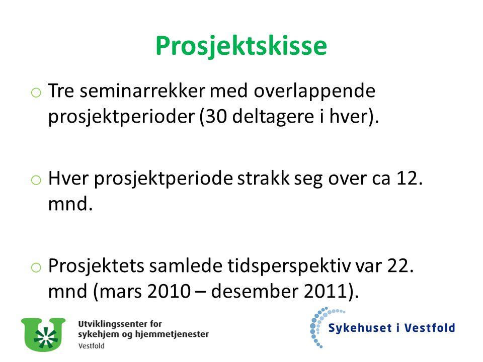 Prosjektskisse Tre seminarrekker med overlappende prosjektperioder (30 deltagere i hver). Hver prosjektperiode strakk seg over ca 12. mnd.
