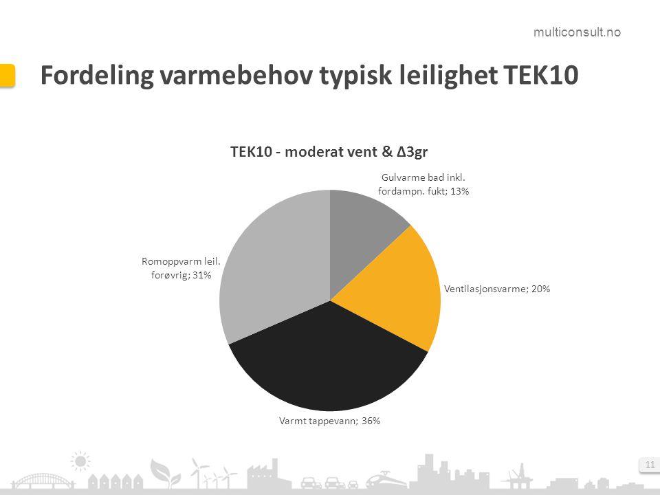 Fordeling varmebehov typisk leilighet TEK10