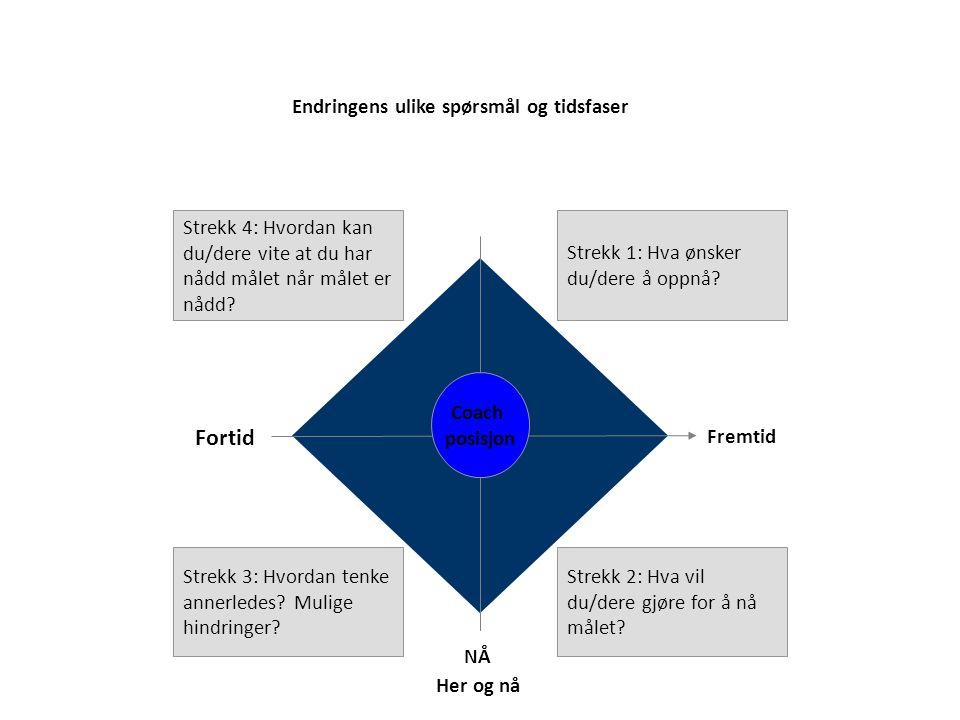 Endringens ulike spørsmål og tidsfaser