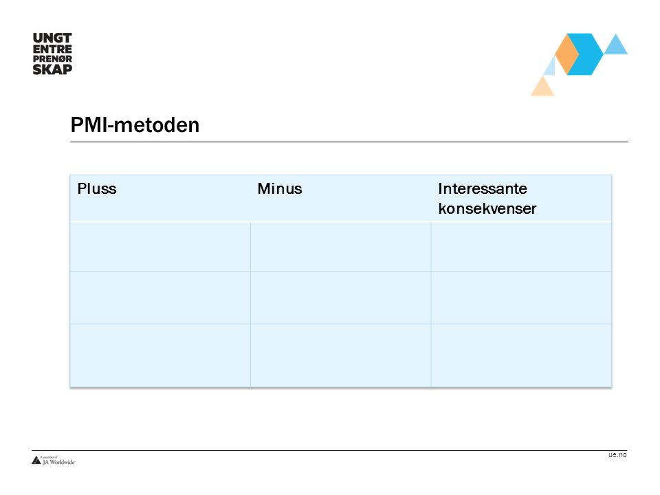 PMI-metoden Pluss Minus Interessante konsekvenser