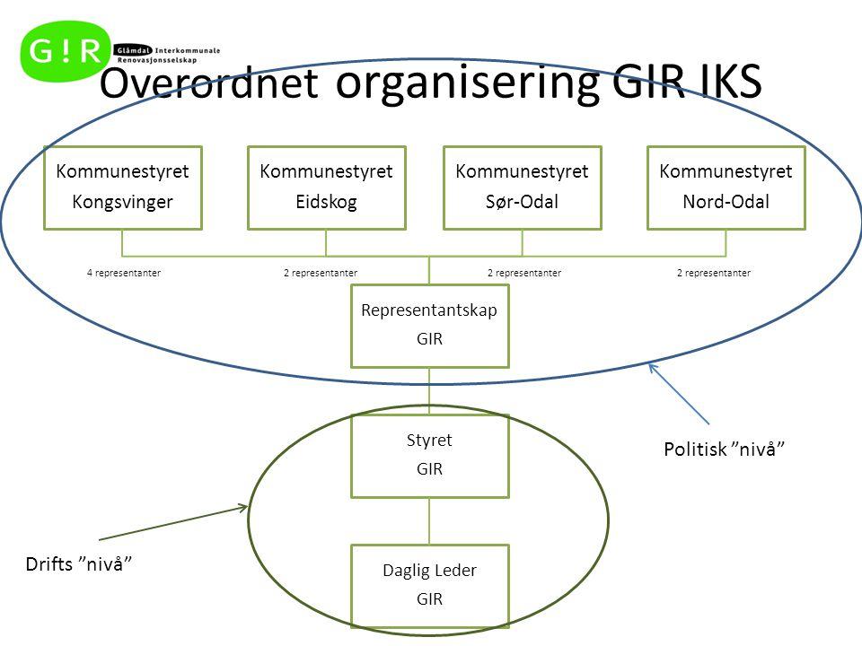 Overordnet organisering GIR IKS