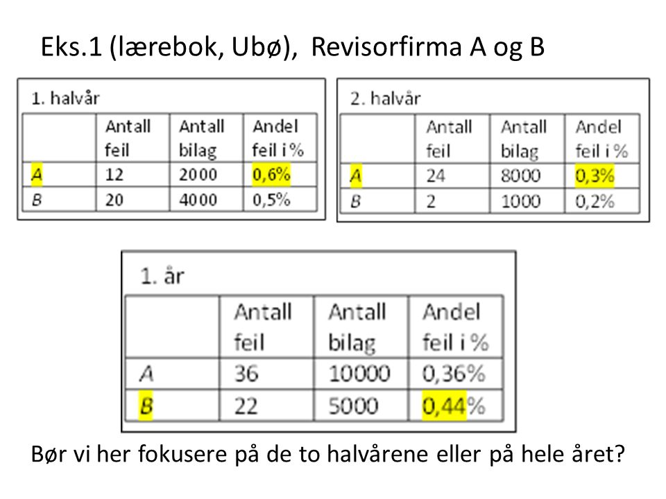 Eks.1 (lærebok, Ubø), Revisorfirma A og B