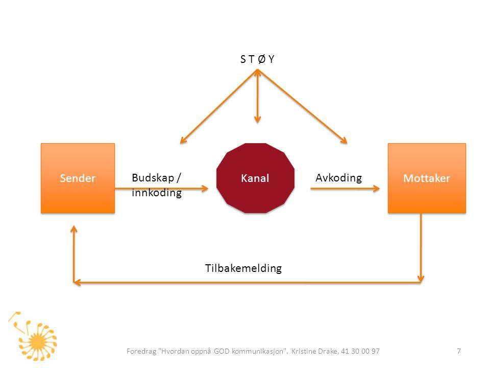S T Ø Y Sender Kanal Mottaker Budskap / innkoding Avkoding