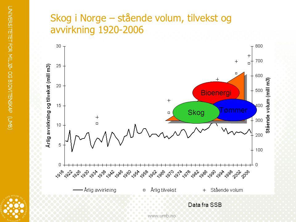 Skog i Norge – stående volum, tilvekst og avvirkning 1920-2006