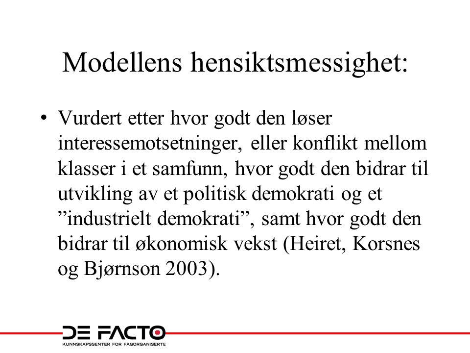 Modellens hensiktsmessighet: