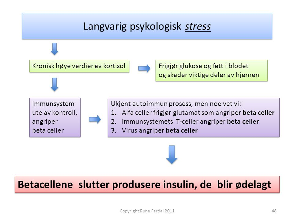 Langvarig psykologisk stress