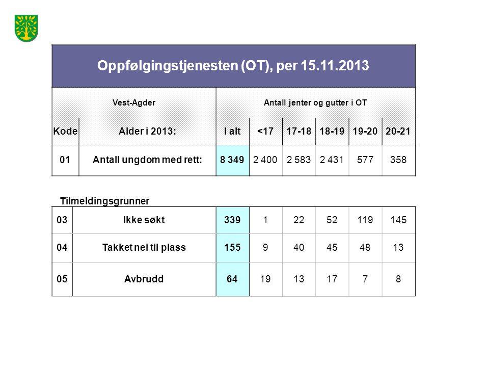 Oppfølgingstjenesten (OT), per 15.11.2013