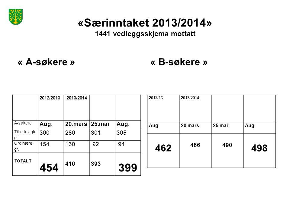 «Særinntaket 2013/2014» 1441 vedleggsskjema mottatt