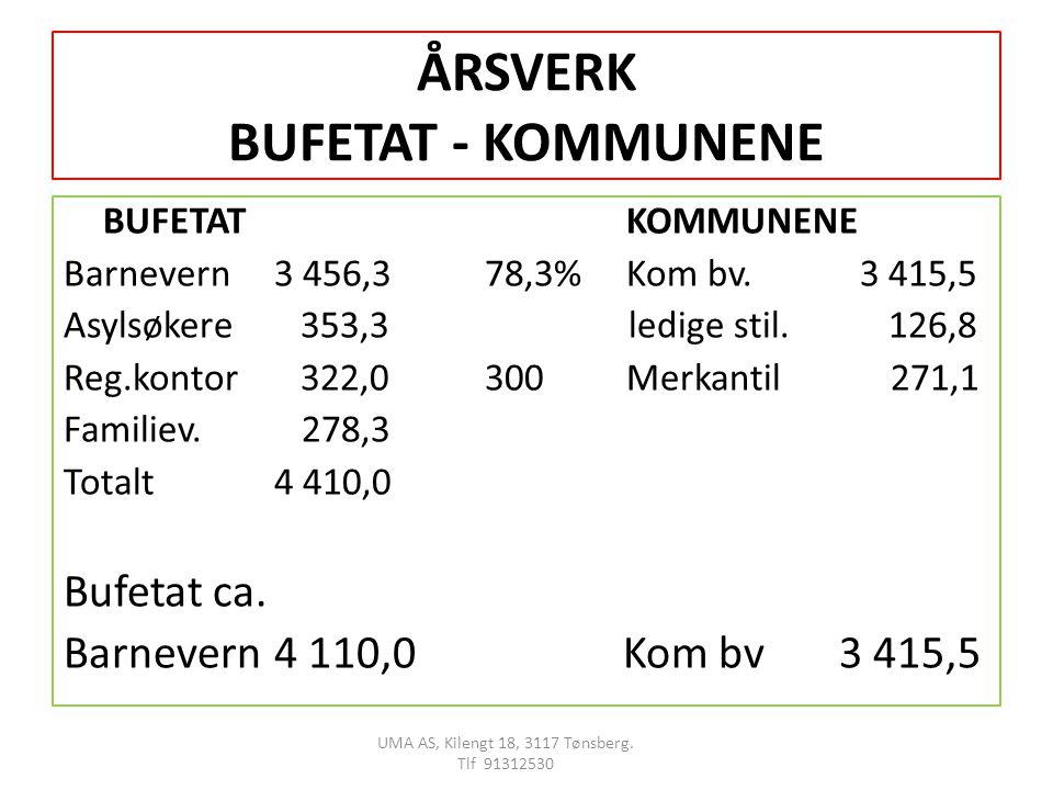 ÅRSVERK BUFETAT - KOMMUNENE
