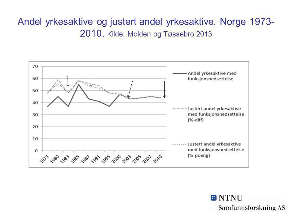 Andel yrkesaktive og justert andel yrkesaktive. Norge 1973-2010