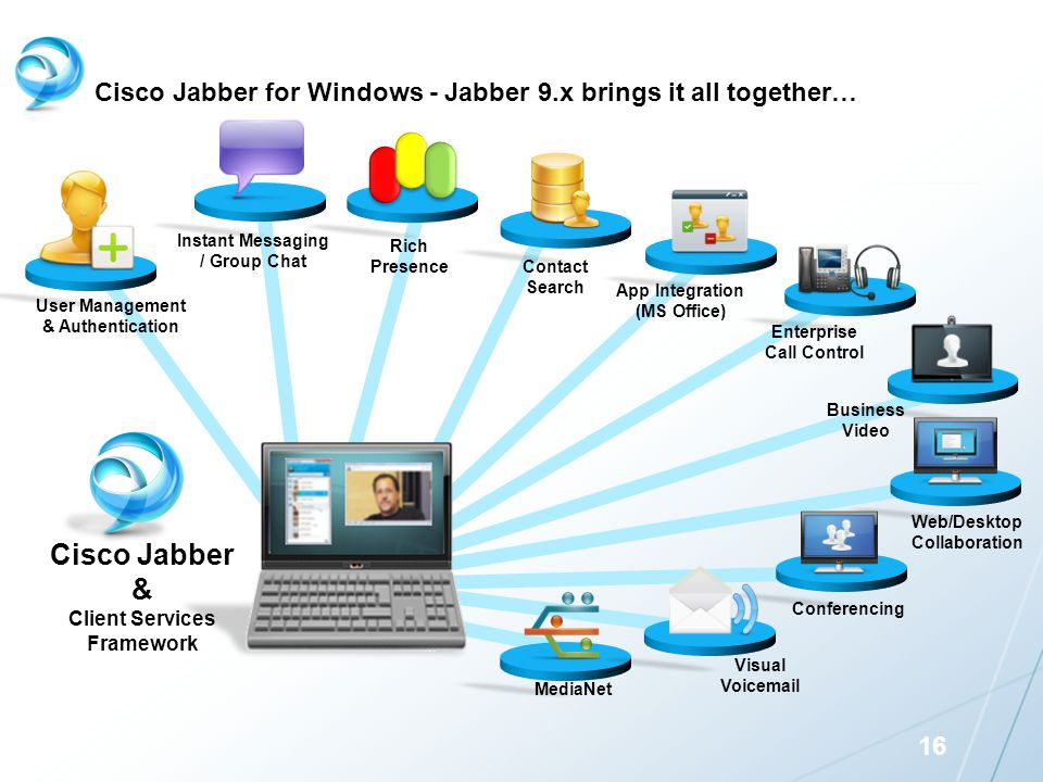 Cisco Jabber for Windows - Jabber 9.x brings it all together…