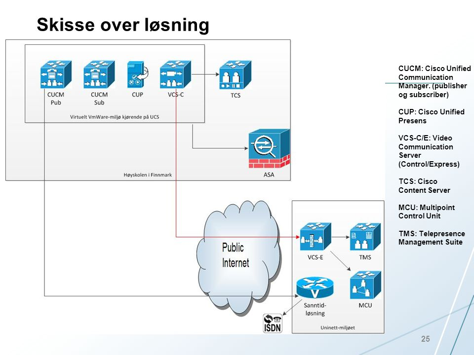 Skisse over løsning CUCM: Cisco Unified Communication Manager. (publisher. og subscriber) CUP: Cisco Unified Presens.