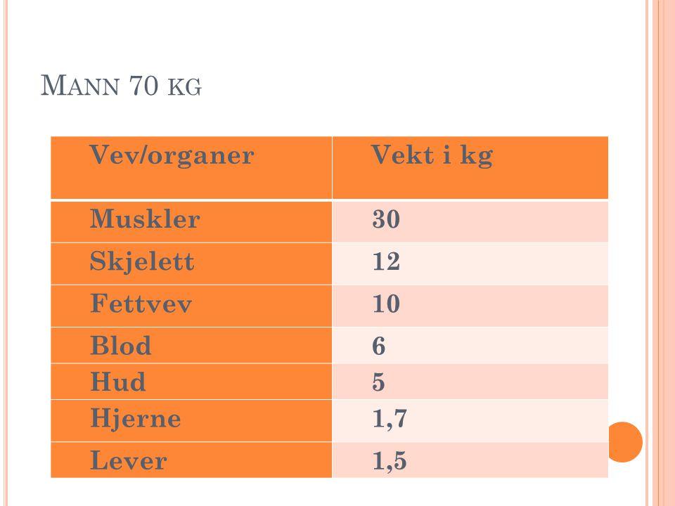 Mann 70 kg Vev/organer Vekt i kg Muskler 30 Skjelett 12 Fettvev 10
