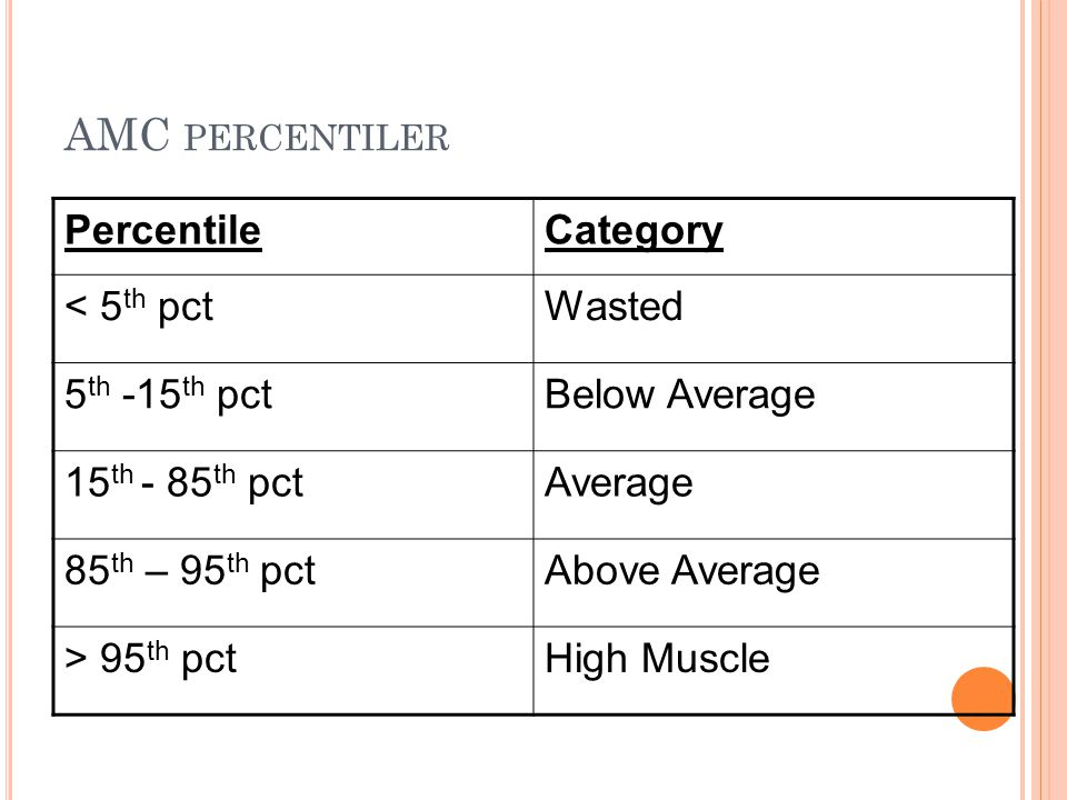 AMC percentiler Percentile Category < 5th pct Wasted 5th -15th pct