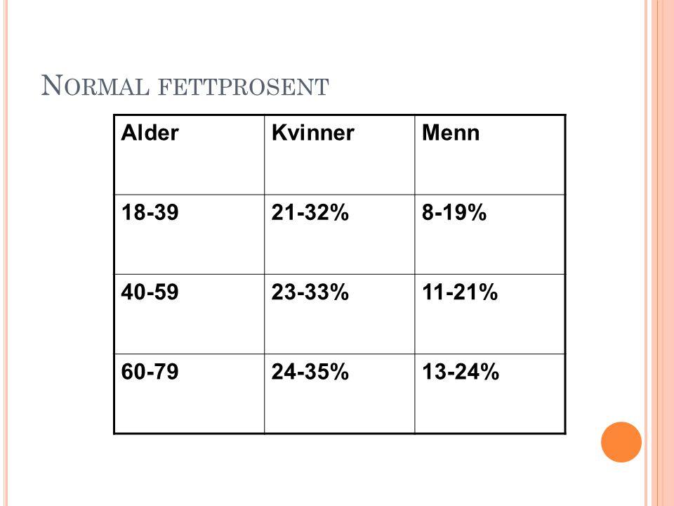 Normal fettprosent Alder Kvinner Menn 18-39 21-32% 8-19% 40-59 23-33%