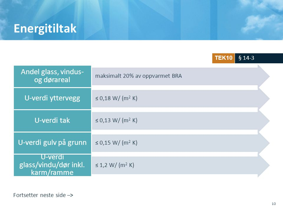 Energitiltak Andel glass, vindus- og dørareal U-verdi yttervegg