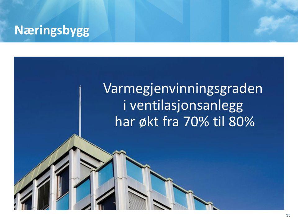 Varmegjenvinningsgraden i ventilasjonsanlegg har økt fra 70% til 80%