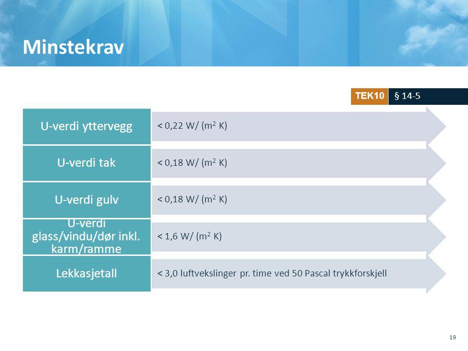 U-verdi glass/vindu/dør inkl. karm/ramme