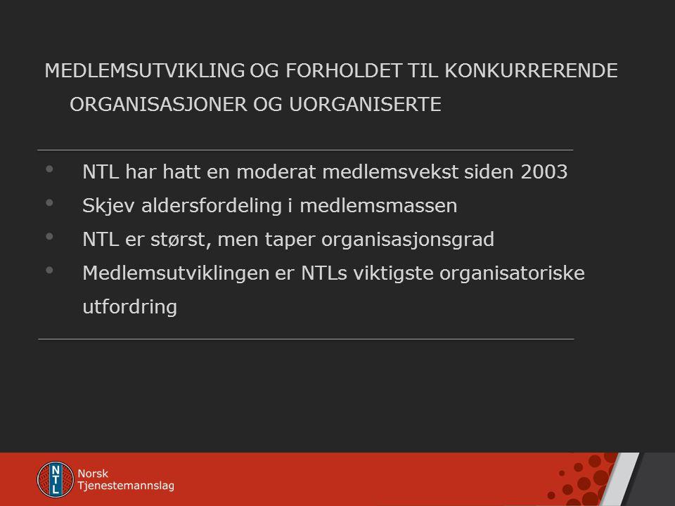 NTL har hatt en moderat medlemsvekst siden 2003