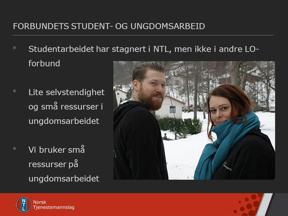 FORBUNDETS STUDENT- OG UNGDOMSARBEID