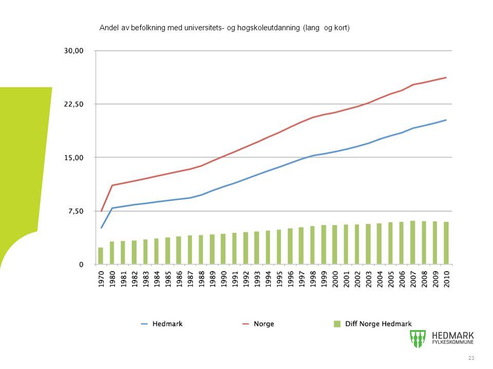 Andel av befolkning med universitets- og høgskoleutdanning (lang og kort)