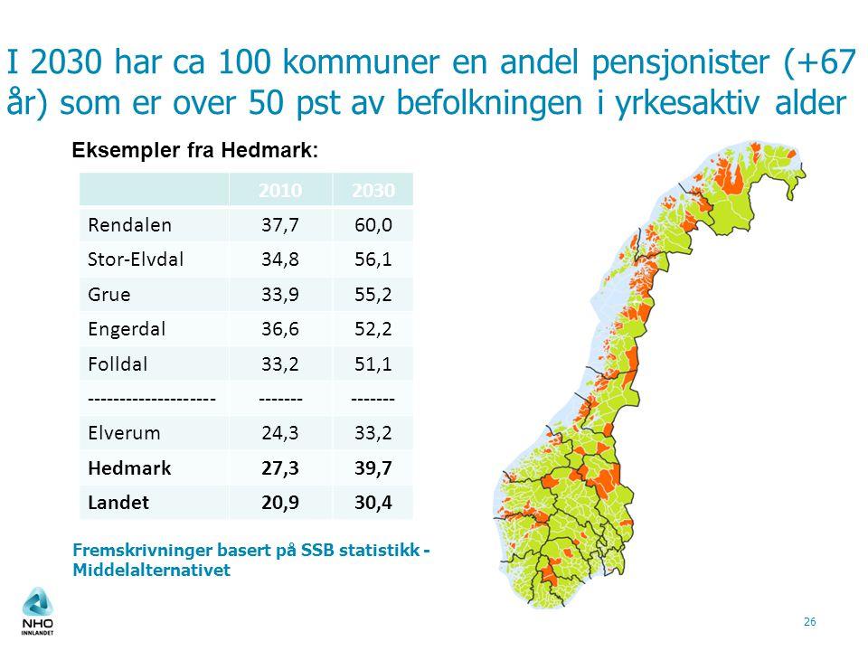 I 2030 har ca 100 kommuner en andel pensjonister (+67 år) som er over 50 pst av befolkningen i yrkesaktiv alder