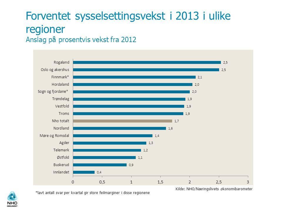 Forventet sysselsettingsvekst i 2013 i ulike regioner Anslag på prosentvis vekst fra 2012
