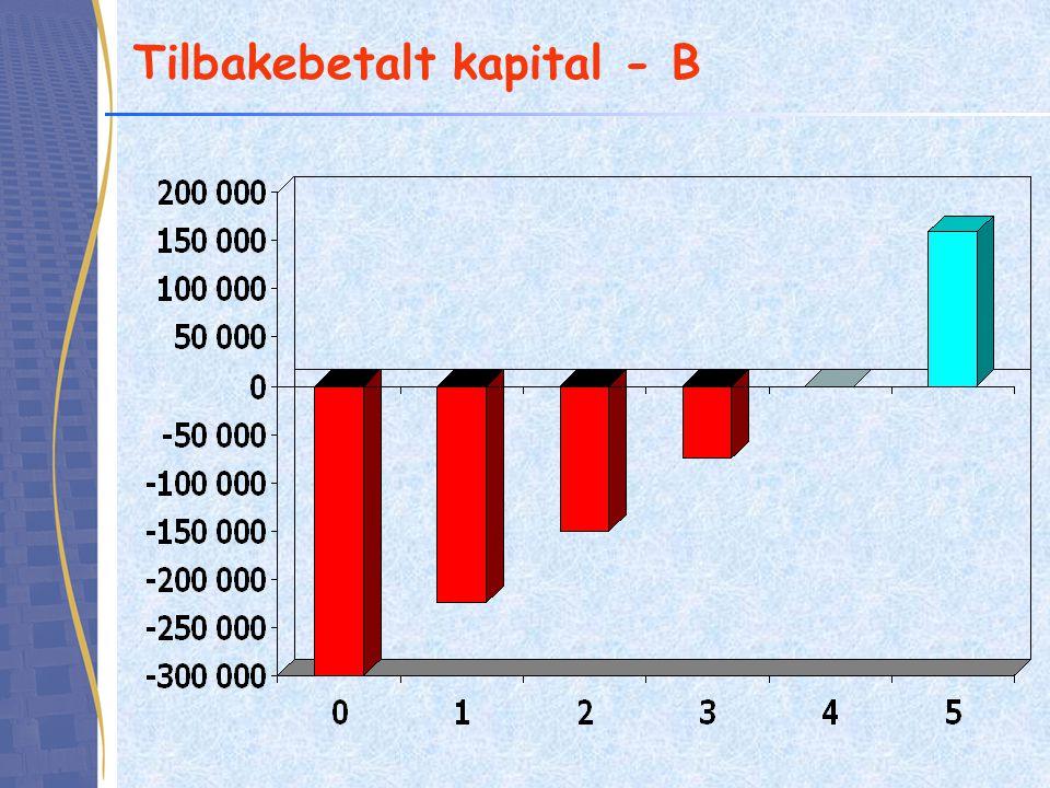 Tilbakebetalt kapital - B