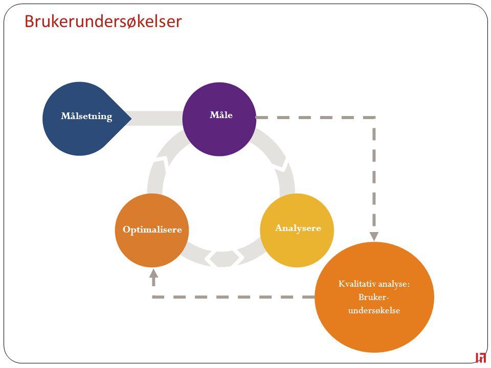 Brukerundersøkelser Utvikling og design Målsetning Måle Analysere